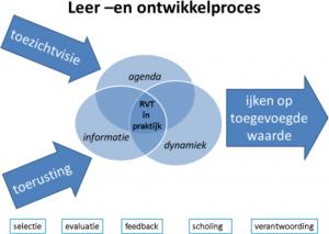 boardroom proces RvT RvC toezicht Raad van Commissarissen spiegel reflectie reflecteren leren ontwikkelen agenda zorg welzijn